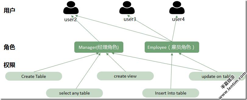 〔数据库〕— 用户、权限、角色及profile概要文件管理